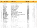 2014世界大学排名