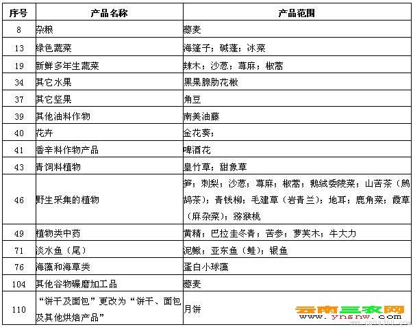 有机产品认证增补目录(三)